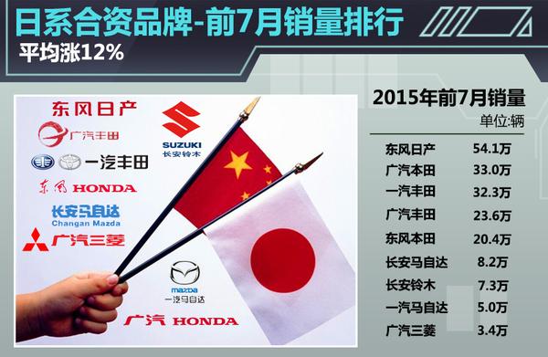 日系合资品牌-前7月销量排行 平均涨12%