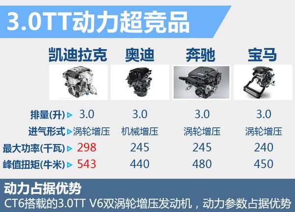 凯迪拉克旗舰轿车CT6今日上市 搭3.0T发动机(图7)