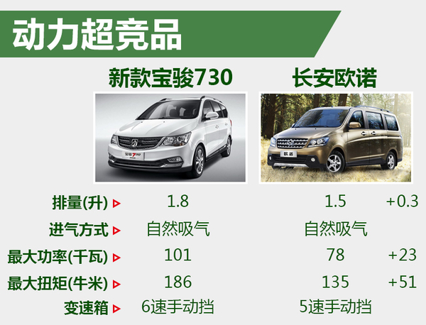 宝骏新款730动力升级 换搭6速手动挡变速箱(图3)