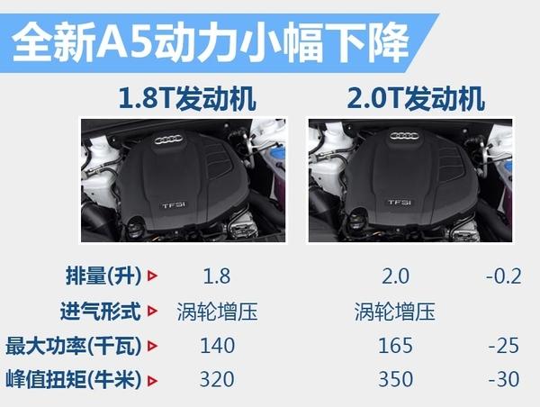 奥迪新一代A5今年引入国内 搭小排量发动机(图6)