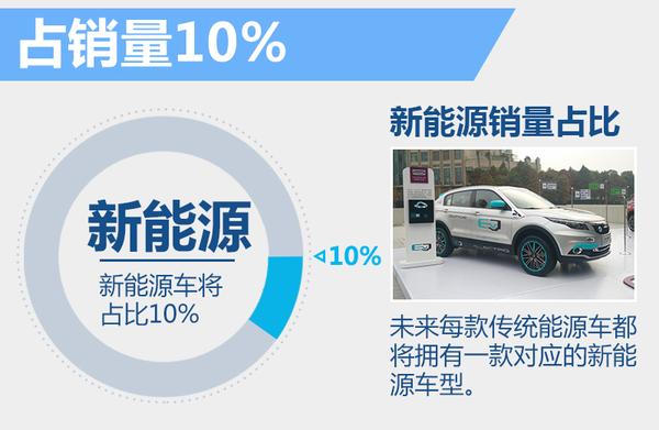 观致确定新能源-销量目标 将打造新车型平台(图2)