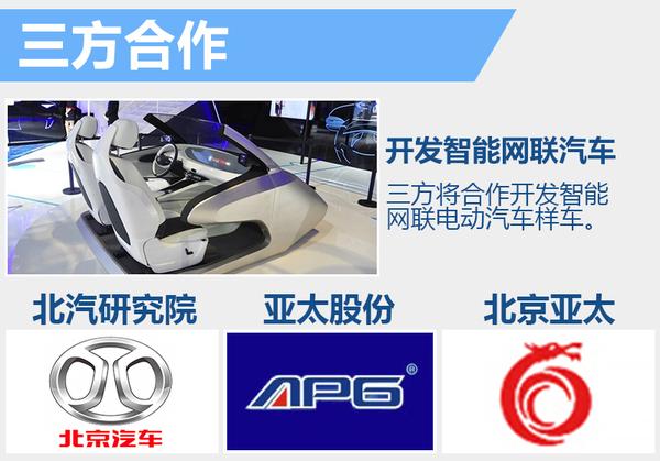 北汽研发智能技术 首款无人驾驶车4月将亮相(图2)