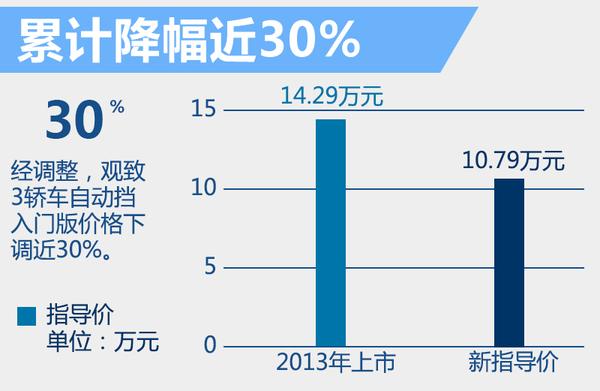 观致3半年内两次官方降价 累计降幅达到30%(图2)