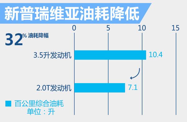 丰田新普瑞维亚将搭2.0T 动力输出接近3.5升(图4)