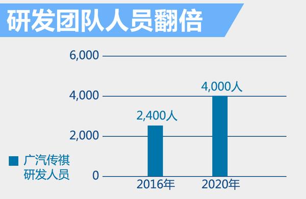 广汽加码自主技术研发 斥15亿升级研发基地(图3)