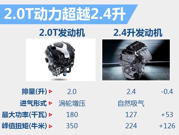 起亚全新凯尊-将换搭2.0T 动力输出大幅提升(图3)