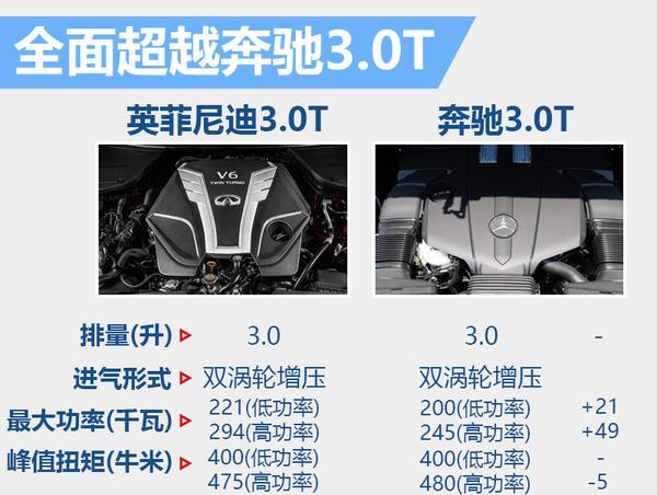 英菲尼迪自主3.0T引擎参数曝光 5款车将换装(图2)