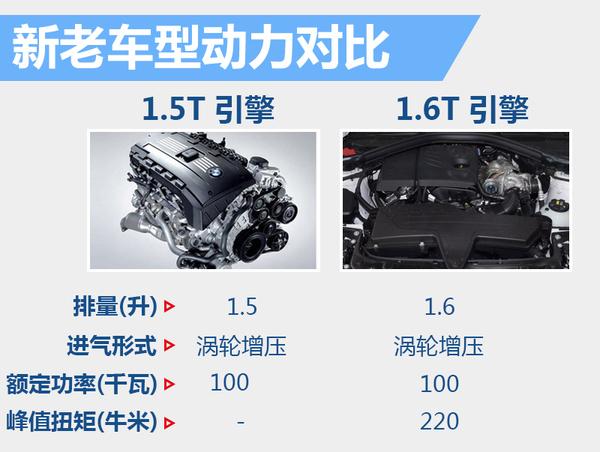 """宝马新3系将搭""""小排量""""引擎 年内将上市"""