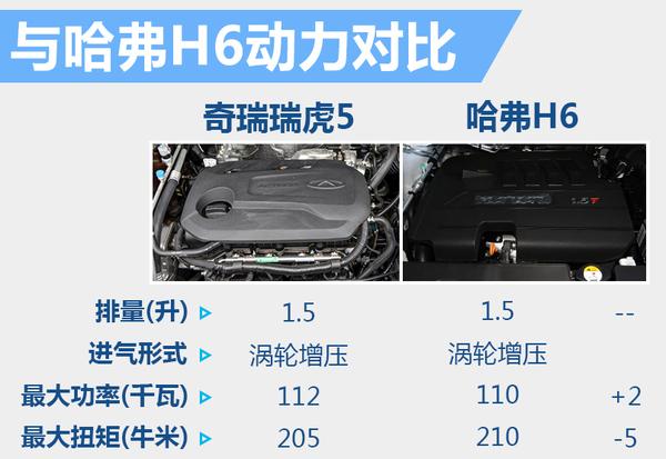 奇瑞瑞虎5-1.5t搭cvt变速箱 配全景天窗|车型|配置-社