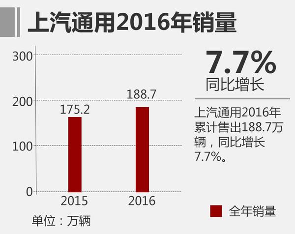 2016年,通用汽车在华合资公司上汽通用全年累计售出1,887,071辆,同比增长7.7%。其中,雪佛兰品牌的销量自第三季度回暖,2016年在中国总计交付525,273辆。迈锐宝XL、科鲁兹和科沃兹轿车相继上市,推动了雪佛兰产品的更新换代。