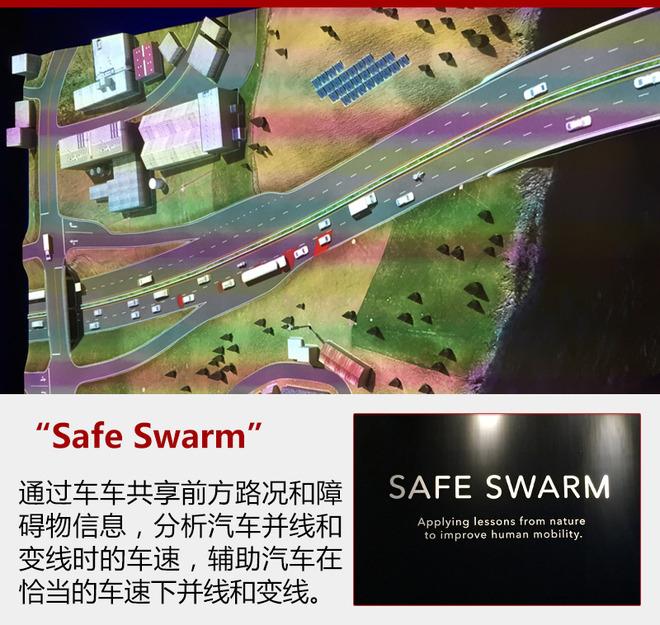"""Safe Swarm""是Honda从自然界获得灵感提出的利用互联汽车技术(网络连接型和车车之间通信汽车技术)让交通流变得像鱼群活动一样顺畅的方案。Honda力求通过车车之间通信共享前方路况和障碍物信息,分析汽车并线和变线时的车速,辅助汽车在恰当的车速下并线和变线,从而防止交通堵塞,实现让本车乃至整个交通流都变得安全、顺畅的交通社会。"