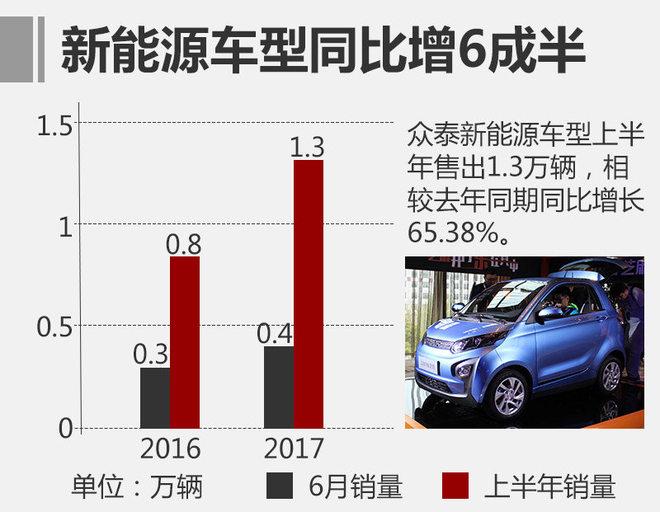 """在此前众泰汽车被""""收购""""的协议中,其将募集最多20亿资金,将全部用于新能源技术核心领域的研发,并建设试制及试验技术中心,涵盖产品试制、产品试验等方面。今年6月,众泰共销售出3,743辆新能源汽车,同比增长46.8%,上半年累计售出1.3万辆新车,同比增长65.38%。"""