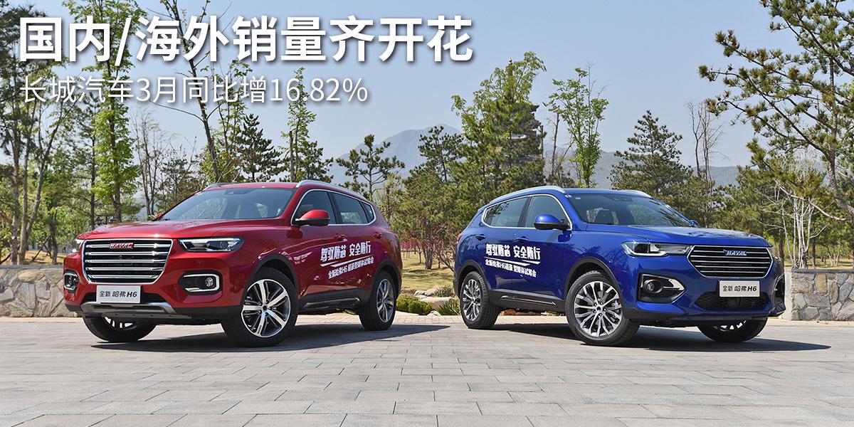 國內/海外銷量齊開花 長城汽車3月同比增16.82%